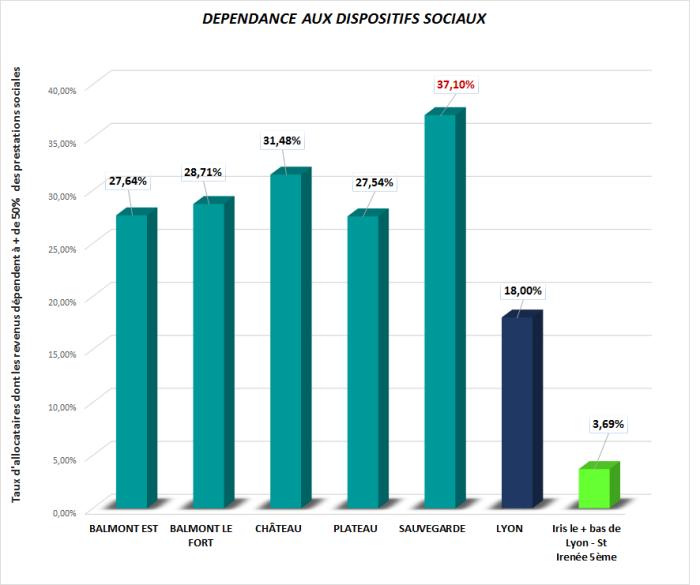 dependance disp sociaux