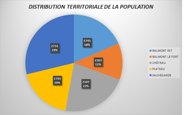DISTRIBUTION TERRITORIALE DE LA POPULATION